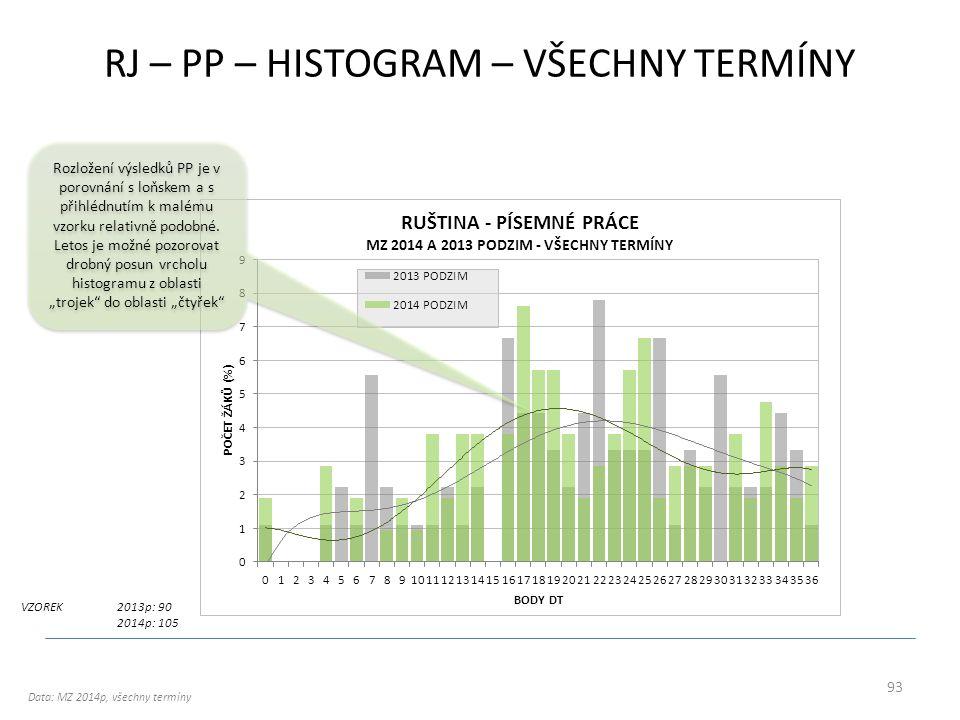 RJ – PP – HISTOGRAM – VŠECHNY TERMÍNY VZOREK2013p: 90 2014p: 105 Data: MZ 2014p, všechny termíny 93 Rozložení výsledků PP je v porovnání s loňskem a s přihlédnutím k malému vzorku relativně podobné.