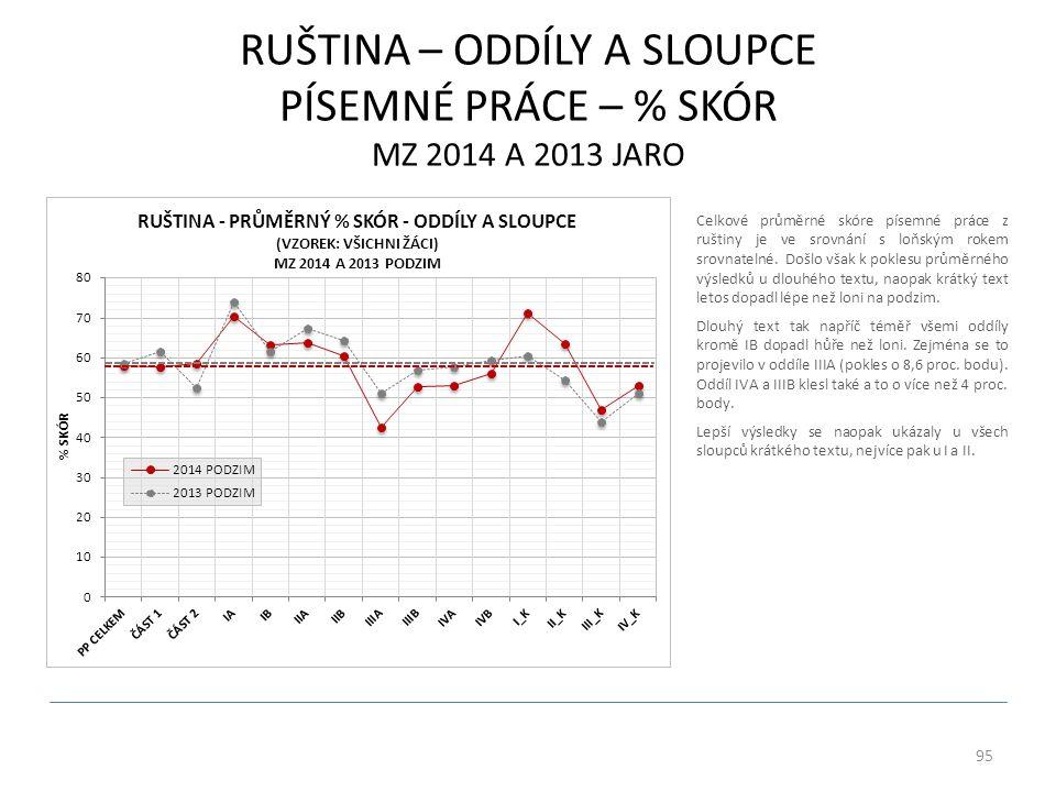 RUŠTINA – ODDÍLY A SLOUPCE PÍSEMNÉ PRÁCE – % SKÓR MZ 2014 A 2013 JARO 95 Celkové průměrné skóre písemné práce z ruštiny je ve srovnání s loňským rokem srovnatelné.