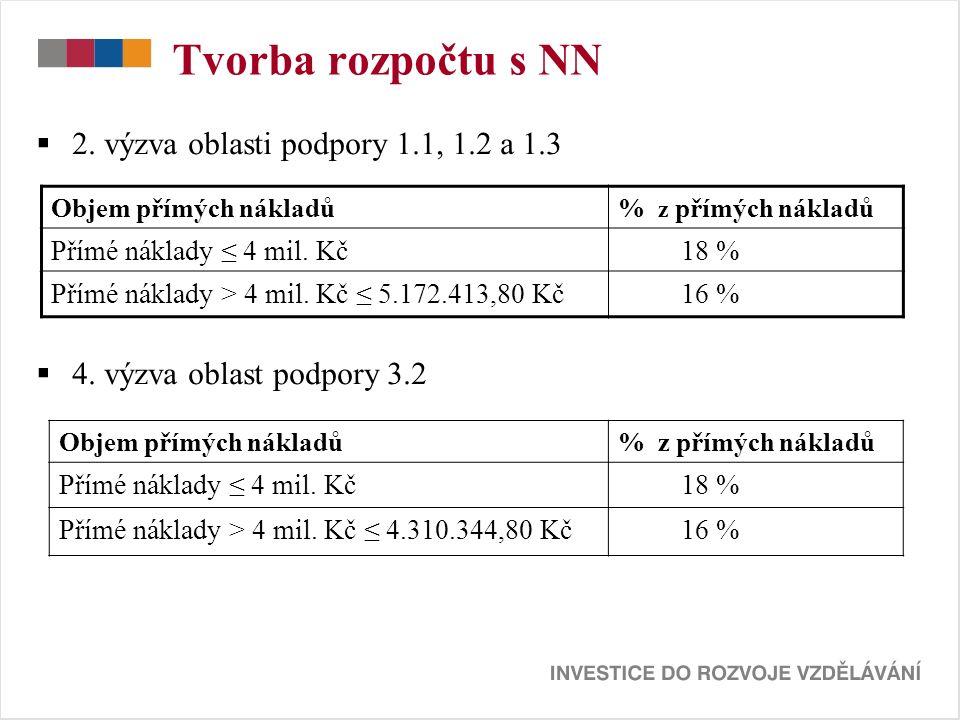 Tvorba rozpočtu s NN  2. výzva oblasti podpory 1.1, 1.2 a 1.3  4.