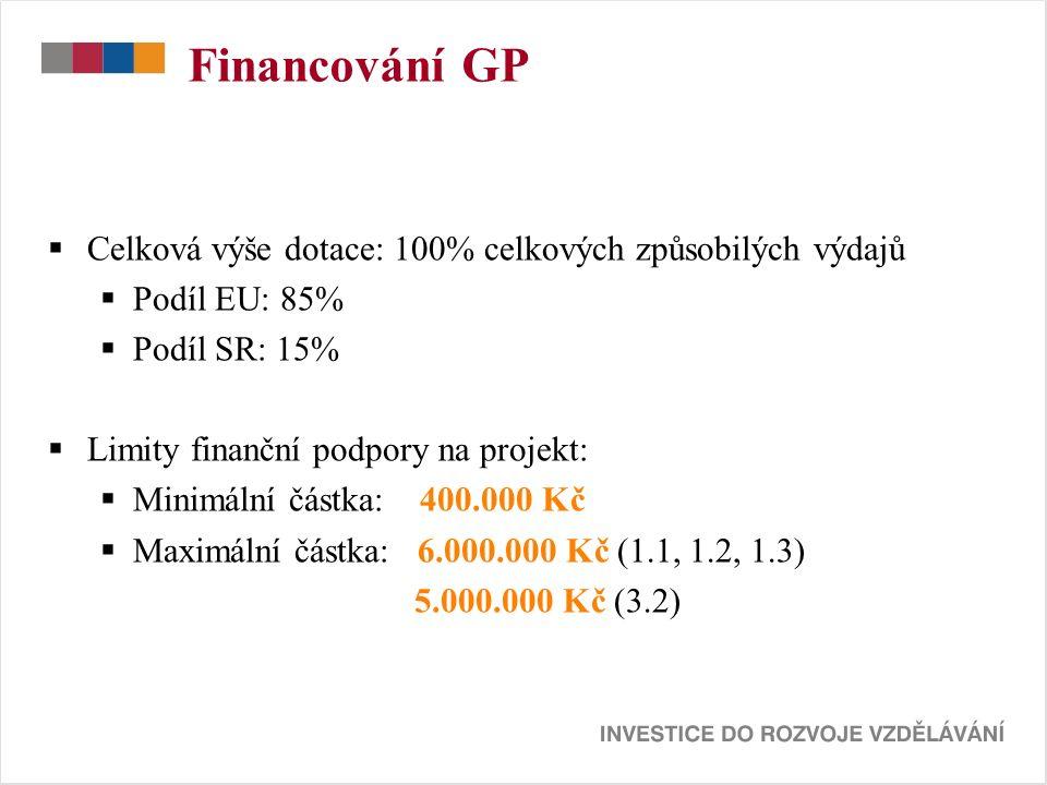 Financování GP  Celková výše dotace: 100% celkových způsobilých výdajů  Podíl EU: 85%  Podíl SR: 15%  Limity finanční podpory na projekt:  Minimální částka: 400.000 Kč  Maximální částka: 6.000.000 Kč (1.1, 1.2, 1.3) 5.000.000 Kč (3.2)