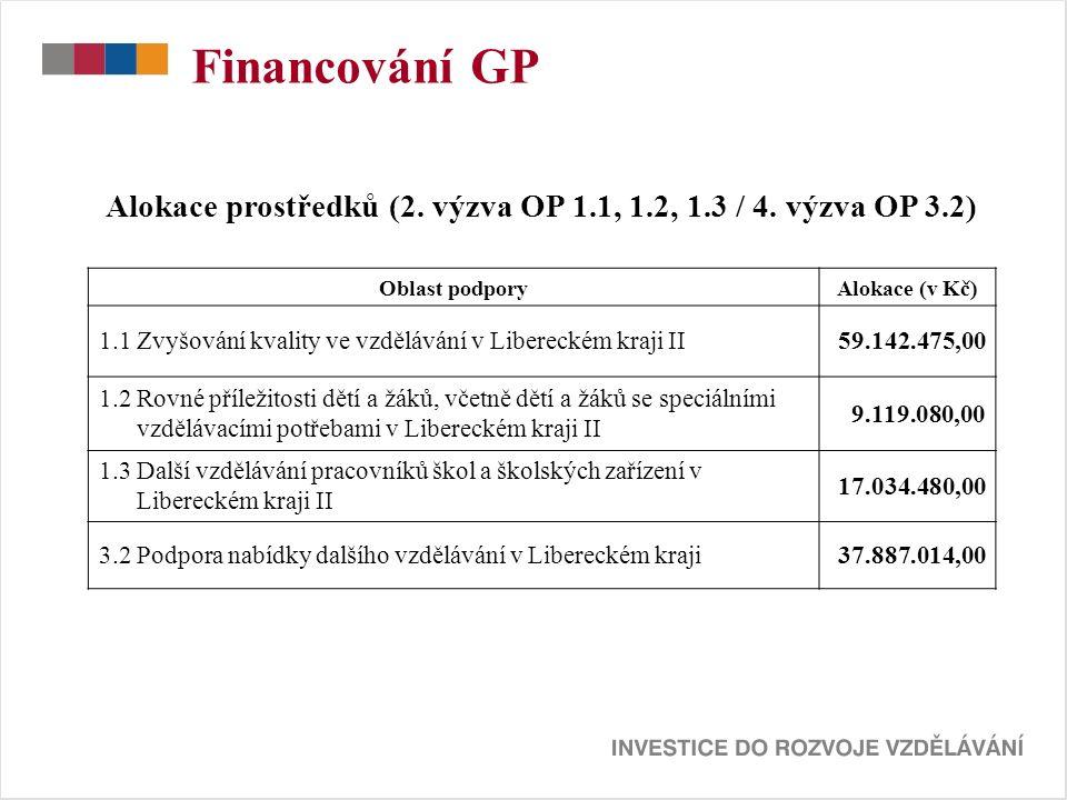 Financování GP Alokace prostředků (2. výzva OP 1.1, 1.2, 1.3 / 4.