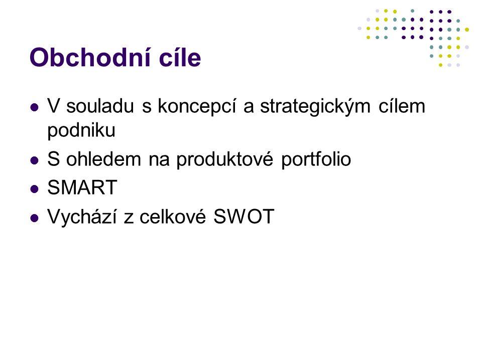 Obchodní cíle V souladu s koncepcí a strategickým cílem podniku S ohledem na produktové portfolio SMART Vychází z celkové SWOT
