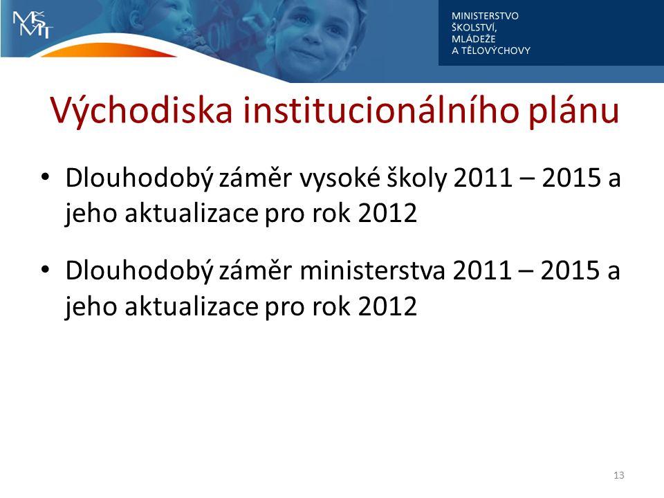 Východiska institucionálního plánu Dlouhodobý záměr vysoké školy 2011 – 2015 a jeho aktualizace pro rok 2012 Dlouhodobý záměr ministerstva 2011 – 2015 a jeho aktualizace pro rok 2012 13