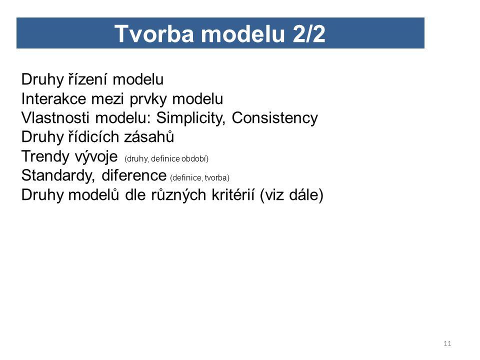 Druhy řízení modelu Interakce mezi prvky modelu Vlastnosti modelu: Simplicity, Consistency Druhy řídicích zásahů Trendy vývoje (druhy, definice období) Standardy, diference (definice, tvorba) Druhy modelů dle různých kritérií (viz dále) Tvorba modelu 2/2 11