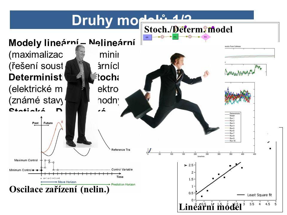 12 Modely lineární – Nelineární (maximalizace zisků, minimalizace nákladů výrobních procesů) (řešení soustavy lineárních, nelineárních rovnic) Deterministické – Stochastické (elektrické modely, elektrodynamické, termodynamické modely) (známé stavy bez náhodných proměnných) Statické – Dynamické Druhy modelů 1/2 Oscilace zařízení (nelin.) Lineární model Stoch./Determ.