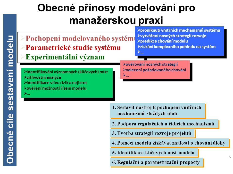 5 Obecné přínosy modelování pro manažerskou praxi  Pochopení modelovaného systému  Parametrické studie systému  Experimentální význam  Pochopení m