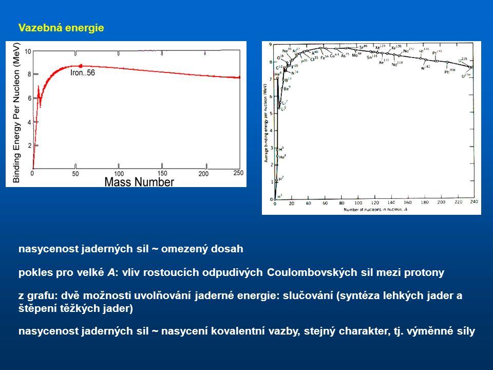 Vazebná energie hmotnost atomu vodíkuhmotnost neutronuhmotnost jádra vazebné energie elektronů lze zanedbat ~ 1000 eV vazebná energie na 1 nukleon hmotnostní deficit míra stability jádra (energie, kterou by bylo nutné vynaložit k rozložení jádra na jednotlivé nukleony) jaderné síly síly způsobující přitažlivou interakci mezi nukleony: jaderné síly (jedny za 4 základních sil v přírodě) kdyby měly jaderné síly stejný charakter jako síly gravitační, muselo by lineárně vzrůstat s velikostí (byly by nenasycené)