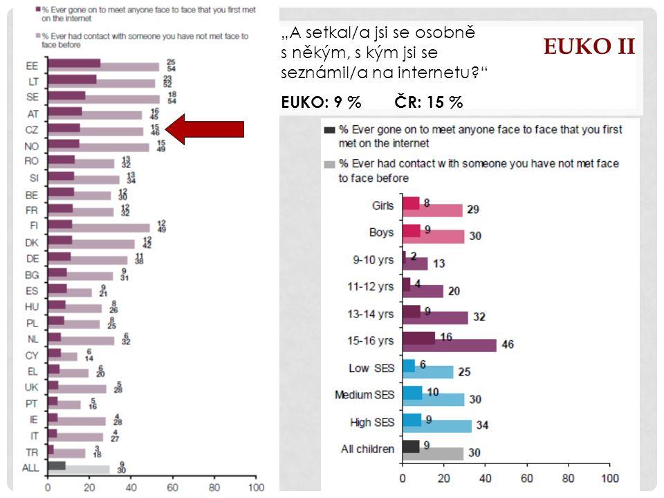 """EUKO II """"A setkal/a jsi se osobně s někým, s kým jsi se seznámil/a na internetu? EUKO: 9 % ČR: 15 %"""