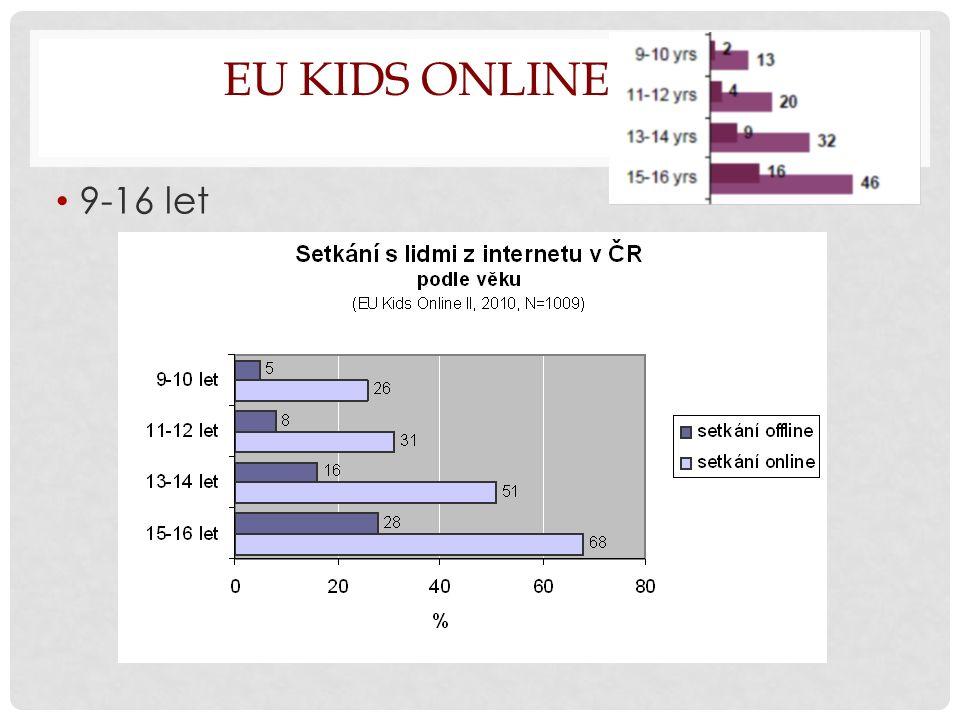EU KIDS ONLINE II: ČR 9-16 let