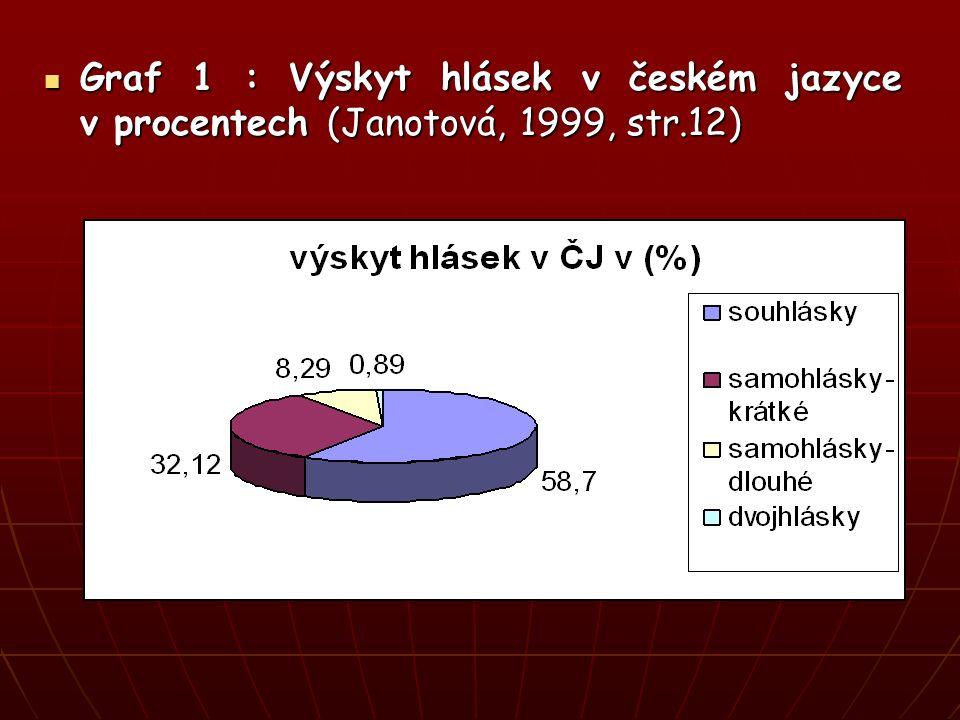 Graf 1 : Výskyt hlásek v českém jazyce v procentech (Janotová, 1999, str.12) Graf 1 : Výskyt hlásek v českém jazyce v procentech (Janotová, 1999, str.12)