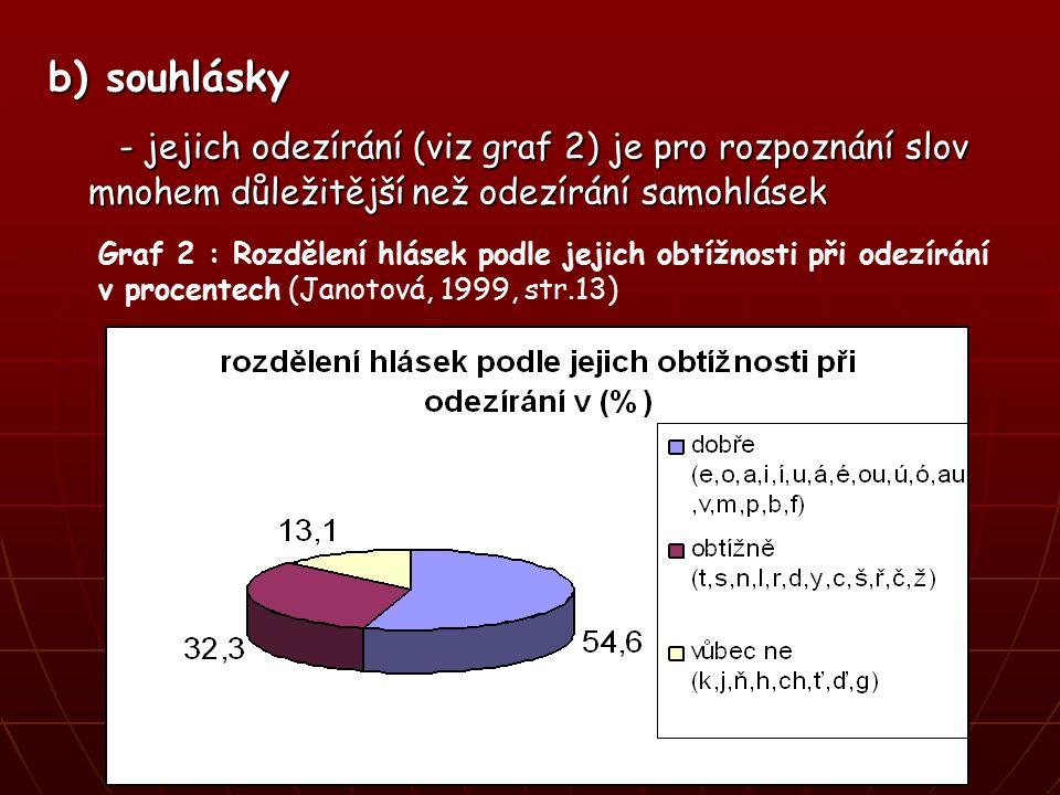 b) souhlásky - jejich odezírání (viz graf 2) je pro rozpoznání slov mnohem důležitější než odezírání samohlásek - jejich odezírání (viz graf 2) je pro rozpoznání slov mnohem důležitější než odezírání samohlásek Graf 2 : Rozdělení hlásek podle jejich obtížnosti při odezírání v procentech (Janotová, 1999, str.13)