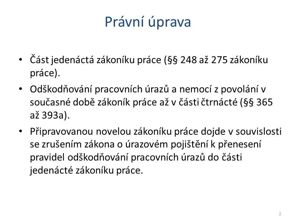 Část jedenáctá zákoníku práce (§§ 248 až 275 zákoníku práce).