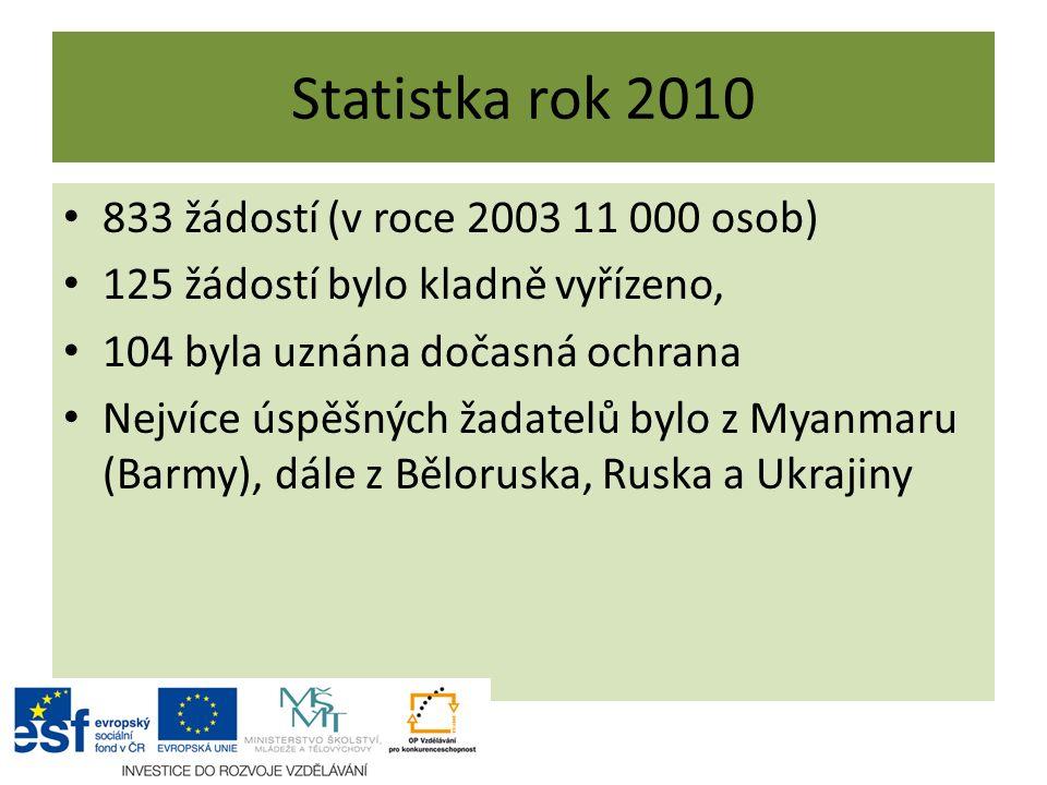 Statistka rok 2010 833 žádostí (v roce 2003 11 000 osob) 125 žádostí bylo kladně vyřízeno, 104 byla uznána dočasná ochrana Nejvíce úspěšných žadatelů bylo z Myanmaru (Barmy), dále z Běloruska, Ruska a Ukrajiny