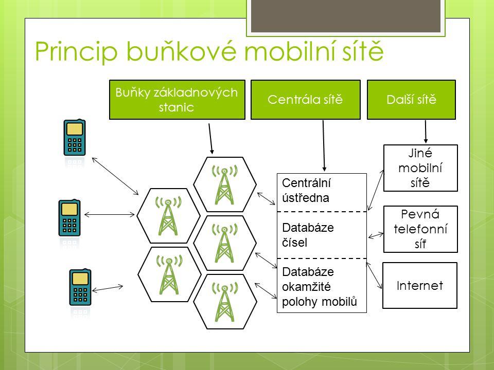 Princip buňkové mobilní sítě Centrála sítě Buňky základnových stanic Centrální ústředna Databáze čísel Databáze okamžité polohy mobilů Jiné mobilní sítě Pevná telefonní síť Internet Další sítě