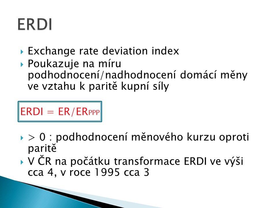  Exchange rate deviation index  Poukazuje na míru podhodnocení/nadhodnocení domácí měny ve vztahu k paritě kupní síly ERDI = ER/ER PPP  > 0 : podhodnocení měnového kurzu oproti paritě  V ČR na počátku transformace ERDI ve výši cca 4, v roce 1995 cca 3