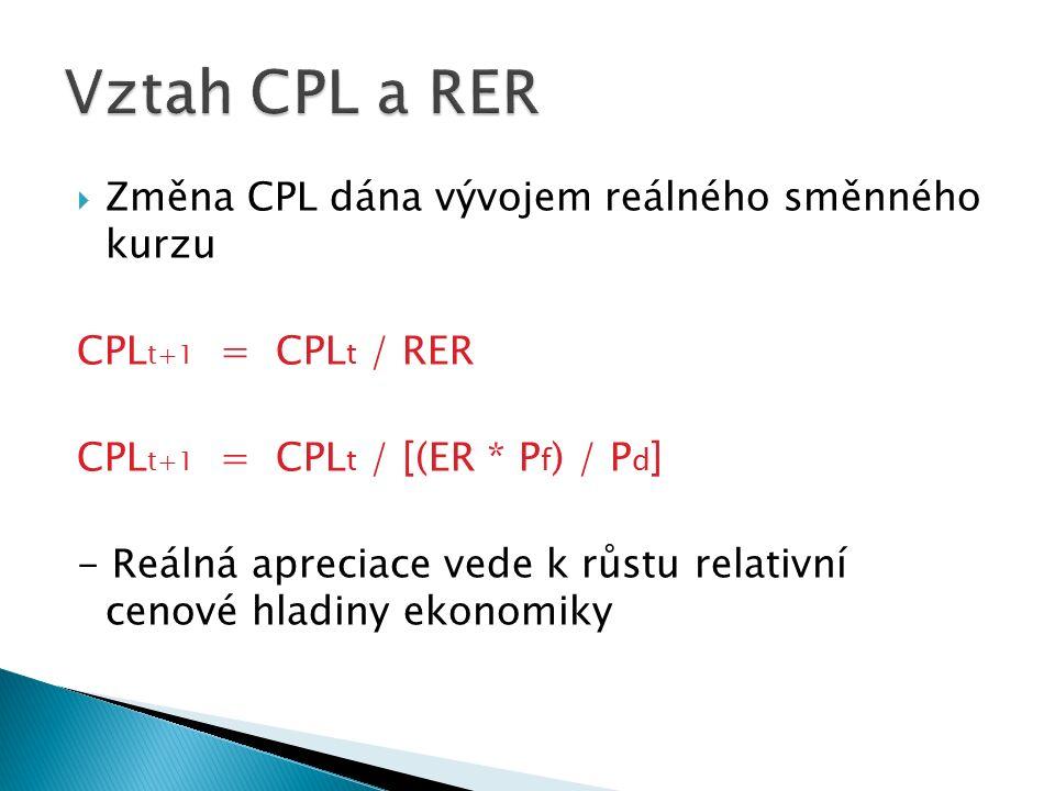  Změna CPL dána vývojem reálného směnného kurzu CPL t+1 = CPL t / RER CPL t+1 = CPL t / [(ER * P f ) / P d ] - Reálná apreciace vede k růstu relativní cenové hladiny ekonomiky
