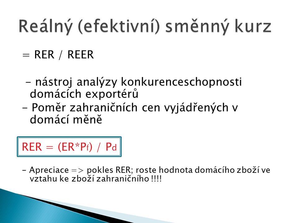 = RER / REER - nástroj analýzy konkurenceschopnosti domácích exportérů - Poměr zahraničních cen vyjádřených v domácí měně RER = (ER*P f ) / P d - Apreciace => pokles RER; roste hodnota domácího zboží ve vztahu ke zboží zahraničního !!!!