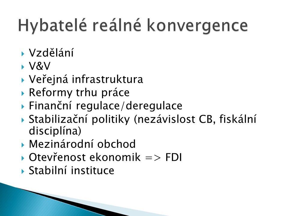  Vzdělání  V&V  Veřejná infrastruktura  Reformy trhu práce  Finanční regulace/deregulace  Stabilizační politiky (nezávislost CB, fiskální disciplína)  Mezinárodní obchod  Otevřenost ekonomik => FDI  Stabilní instituce