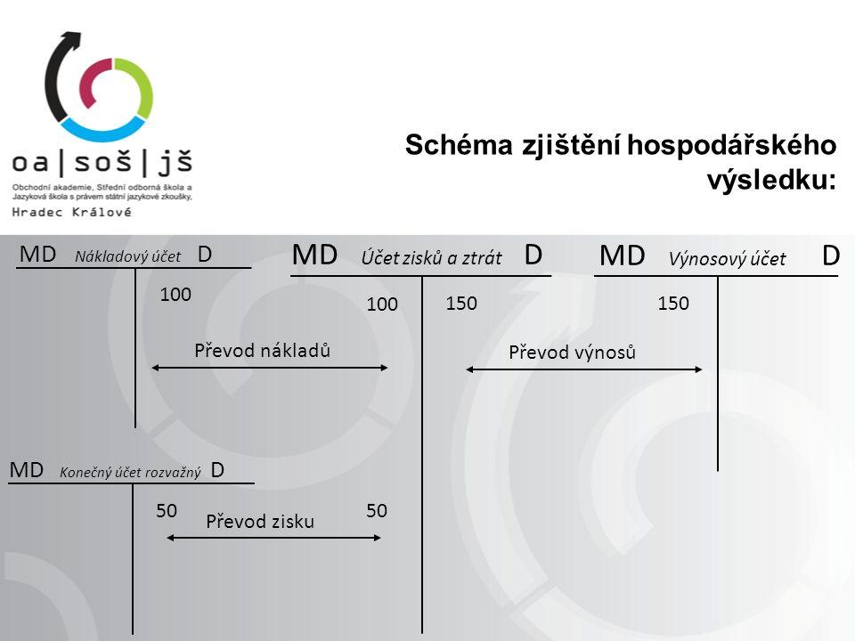 Schéma zjištění hospodářského výsledku: 100 MD Nákladový účet D 150 MD Účet zisků a ztrát D 100 Převod nákladů 150 MD Výnosový účet D Převod výnosů 50 MD Konečný účet rozvažný D 50 Převod zisku