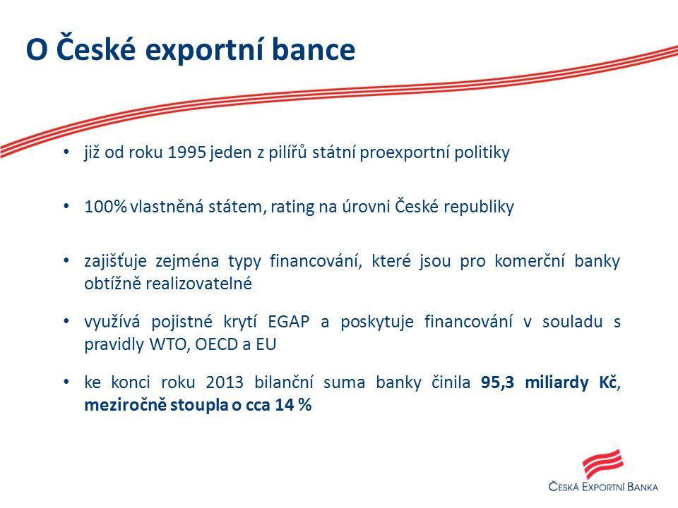 O České exportní bance již od roku 1995 jeden z pilířů státní proexportní politiky 100% vlastněná státem, rating na úrovni České republiky zajišťuje zejména typy financování, které jsou pro komerční banky obtížně realizovatelné využívá pojistné krytí EGAP a poskytuje financování v souladu s pravidly WTO, OECD a EU ke konci roku 2013 bilanční suma banky činila 95,3 miliardy Kč, meziročně stoupla o cca 14 %
