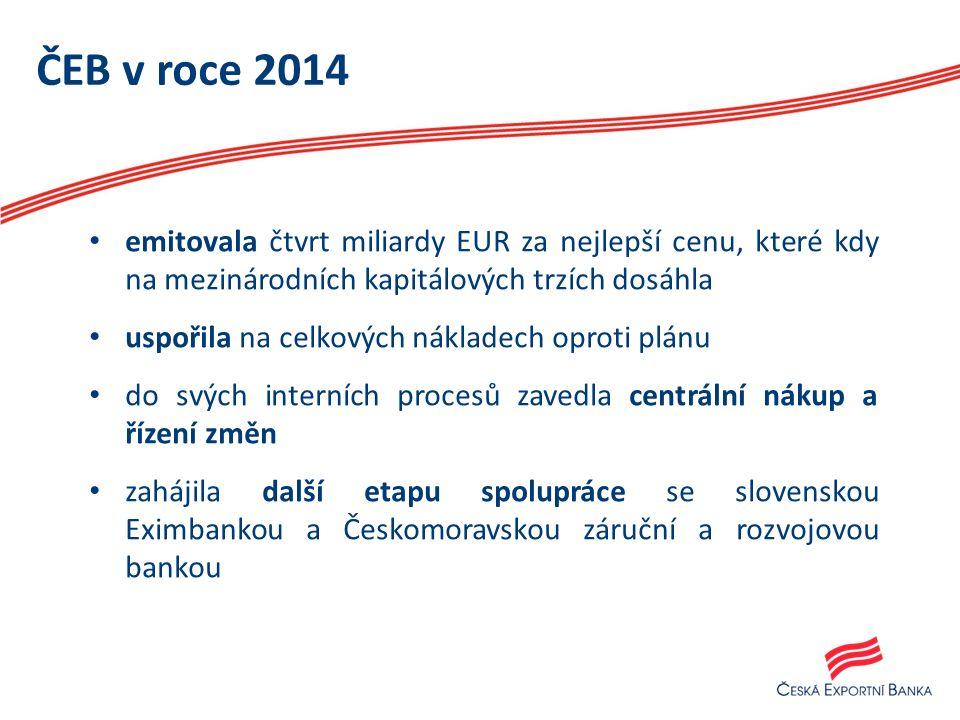 ČEB v roce 2014 emitovala čtvrt miliardy EUR za nejlepší cenu, které kdy na mezinárodních kapitálových trzích dosáhla uspořila na celkových nákladech oproti plánu do svých interních procesů zavedla centrální nákup a řízení změn zahájila další etapu spolupráce se slovenskou Eximbankou a Českomoravskou záruční a rozvojovou bankou