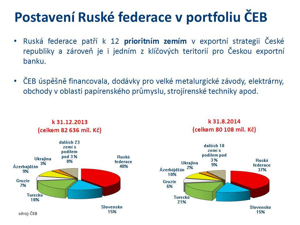 Postavení Ruské federace v portfoliu ČEB Ruská federace patří k 12 prioritním zemím v exportní strategii České republiky a zároveň je i jedním z klíčových teritorií pro Českou exportní banku.