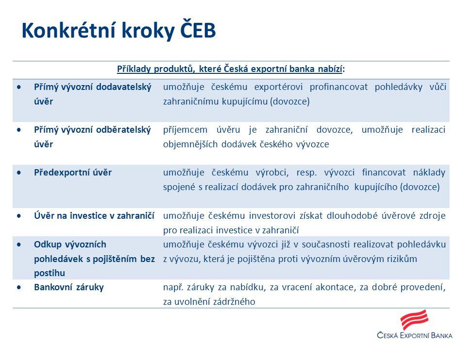 Příklady produktů, které Česká exportní banka nabízí:  Přímý vývozní dodavatelský úvěr umožňuje českému exportérovi profinancovat pohledávky vůči zahraničnímu kupujícímu (dovozce)  Přímý vývozní odběratelský úvěr příjemcem úvěru je zahraniční dovozce, umožňuje realizaci objemnějších dodávek českého vývozce  Předexportní úvěr umožňuje českému výrobci, resp.