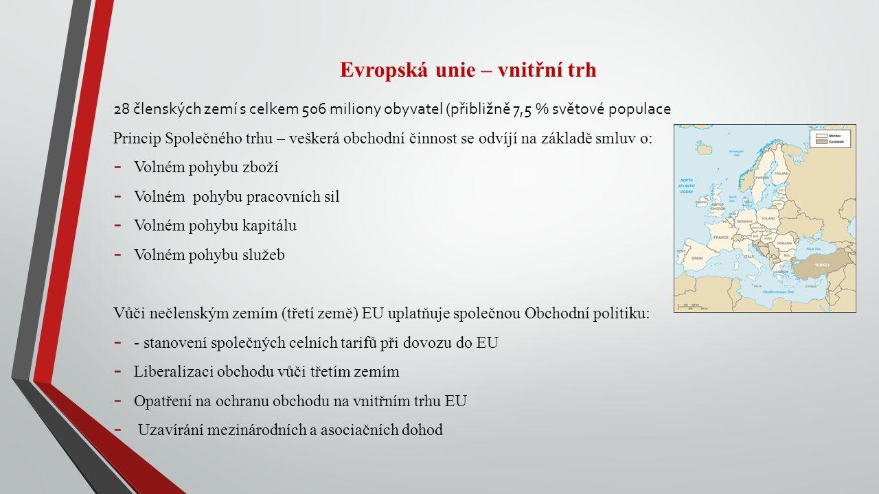 Evropská unie – vnitřní trh 28 členských zemí s celkem 506 miliony obyvatel (přibližně 7,5 % světové populace Princip Společného trhu – veškerá obchodní činnost se odvíjí na základě smluv o: - Volném pohybu zboží - Volném pohybu pracovních sil - Volném pohybu kapitálu - Volném pohybu služeb Vůči nečlenským zemím (třetí země) EU uplatňuje společnou Obchodní politiku: - - stanovení společných celních tarifů při dovozu do EU - Liberalizaci obchodu vůči třetím zemím - Opatření na ochranu obchodu na vnitřním trhu EU - Uzavírání mezinárodních a asociačních dohod