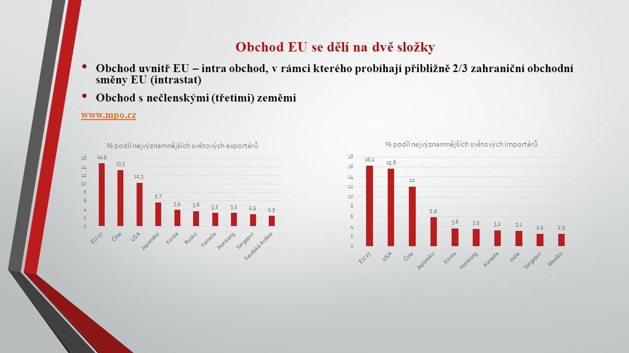 Obchod EU se dělí na dvě složky Obchod uvnitř EU – intra obchod, v rámci kterého probíhají přibližně 2/3 zahraniční obchodní směny EU (intrastat) Obchod s nečlenskými (třetími) zeměmi www.mpo.cz