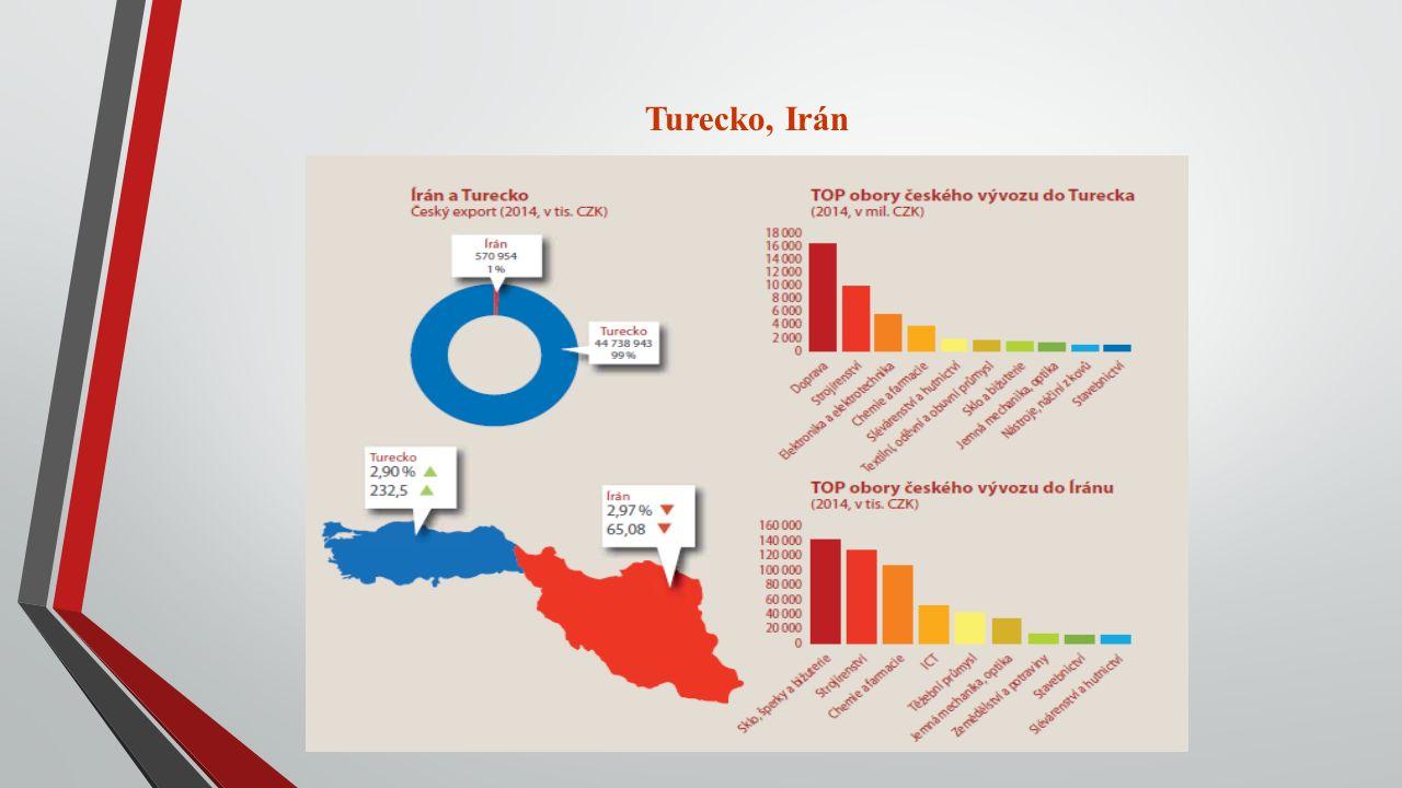 Turecko, Irán