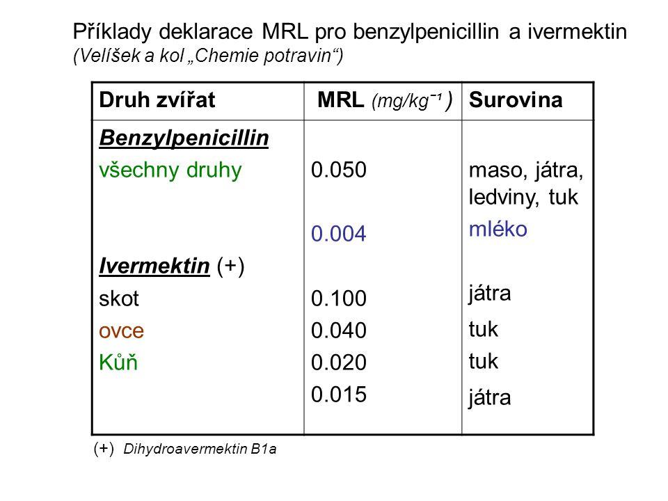 """Příklady deklarace MRL pro benzylpenicillin a ivermektin (Velíšek a kol """"Chemie potravin ) Druh zvířat MRL (mg/kgˉ¹ )Surovina Benzylpenicillin všechny druhy Ivermektin (+) skot ovce Kůň 0.050 0.004 0.100 0.040 0.020 0.015 maso, játra, ledviny, tuk mléko játra tuk játra (+) Dihydroavermektin B1a"""