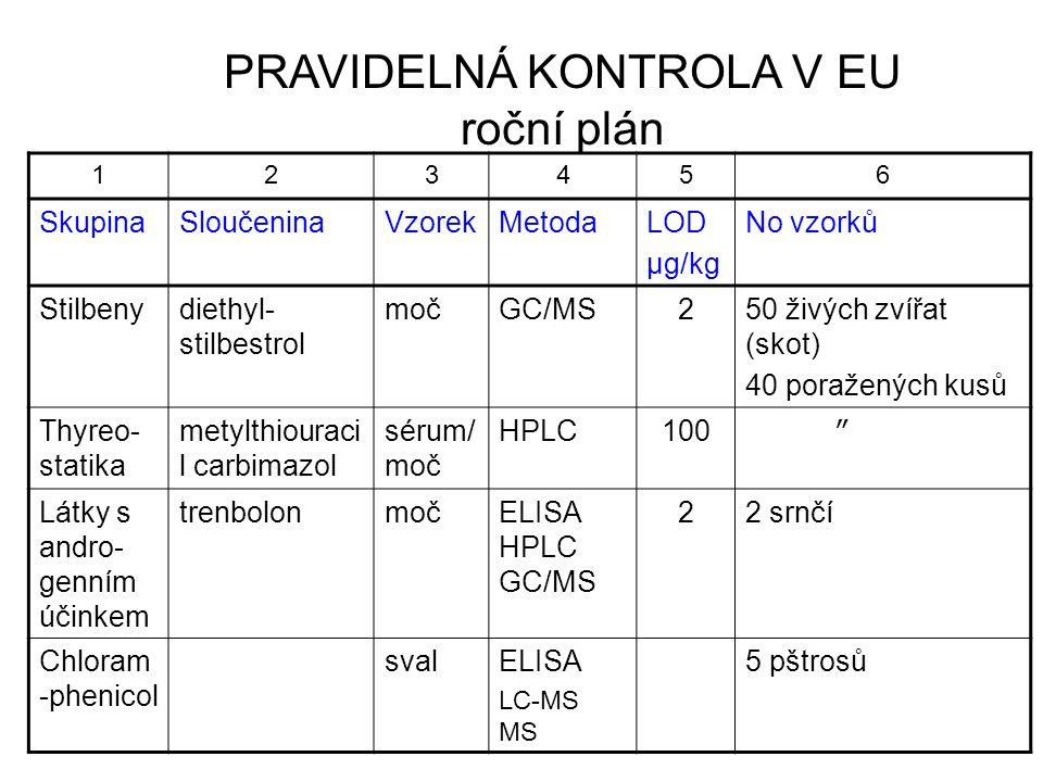 PRAVIDELNÁ KONTROLA V EU roční plán 123456 SkupinaSloučeninaVzorekMetodaLOD μg/kg No vzorků Stilbenydiethyl- stilbestrol močGC/MS250 živých zvířat (skot) 40 poražených kusů Thyreo- statika metylthiouraci l carbimazol sérum/ moč HPLC100 ″ Látky s andro- genním účinkem trenbolonmočELISA HPLC GC/MS 22 srnčí Chloram -phenicol svalELISA LC-MS MS 5 pštrosů