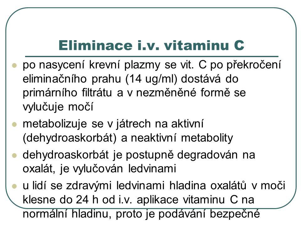 Eliminace i.v. vitaminu C po nasycení krevní plazmy se vit. C po překročení eliminačního prahu (14 ug/ml) dostává do primárního filtrátu a v nezměněné