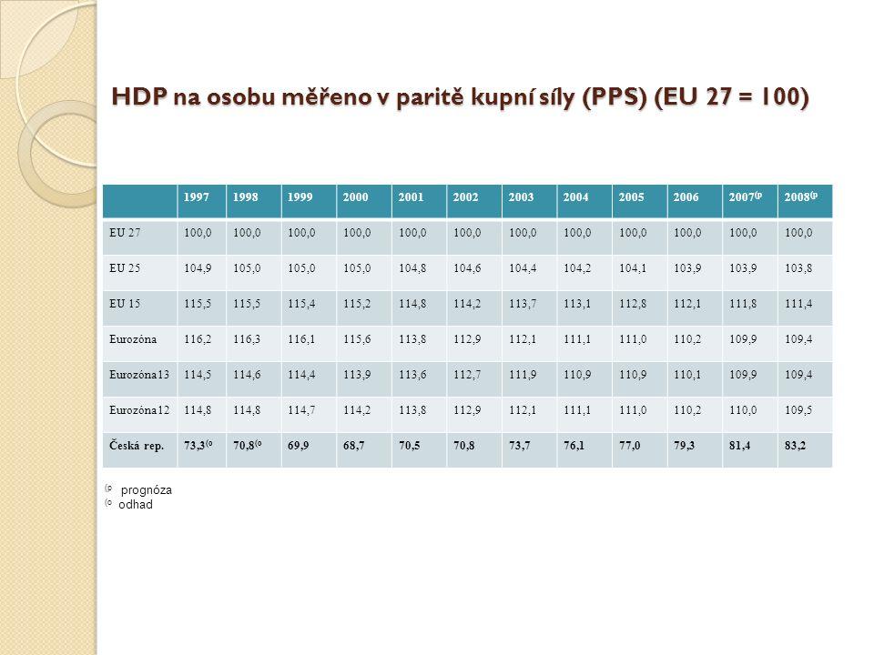 HDP na osobu měřeno v paritě kupní síly (PPS) (EU 27 = 100) HDP na osobu měřeno v paritě kupní síly (PPS) (EU 27 = 100) 19971998199920002001200220032004200520062007 (p 2008 (p EU 27100,0 EU 25104,9105,0 104,8104,6104,4104,2104,1103,9 103,8 EU 15115,5 115,4115,2114,8114,2113,7113,1112,8112,1111,8111,4 Eurozóna116,2116,3116,1115,6113,8112,9112,1111,1111,0110,2109,9109,4 Eurozóna13114,5114,6114,4113,9113,6112,7111,9110,9 110,1109,9109,4 Eurozóna12114,8 114,7114,2113,8112,9112,1111,1111,0110,2110,0109,5 Česká rep.73,3 (o 70,8 (o 69,968,770,570,873,776,177,079,381,483,2 (p prognóza (o odhad