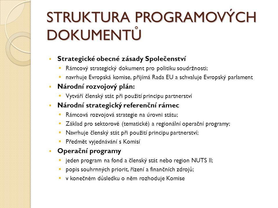 STRUKTURA PROGRAMOVÝCH DOKUMENTŮ  Strategické obecné zásady Společenství  Rámcový strategický dokument pro politiku soudržnosti;  navrhuje Evropská komise, přijímá Rada EU a schvaluje Evropský parlament  Národní rozvojový plán:  Vytváří členský stát při použití principu partnerství  Národní strategický referenční rámec  Rámcová rozvojová strategie na úrovni státu;  Základ pro sektorové (tematické) a regionální operační programy;  Navrhuje členský stát při použití principu partnerství;  Předmět vyjednávání s Komisí  Operační programy  jeden program na fond a členský stát nebo region NUTS II;  popis souhrnných priorit, řízení a finančních zdrojů;  v konečném důsledku o něm rozhoduje Komise