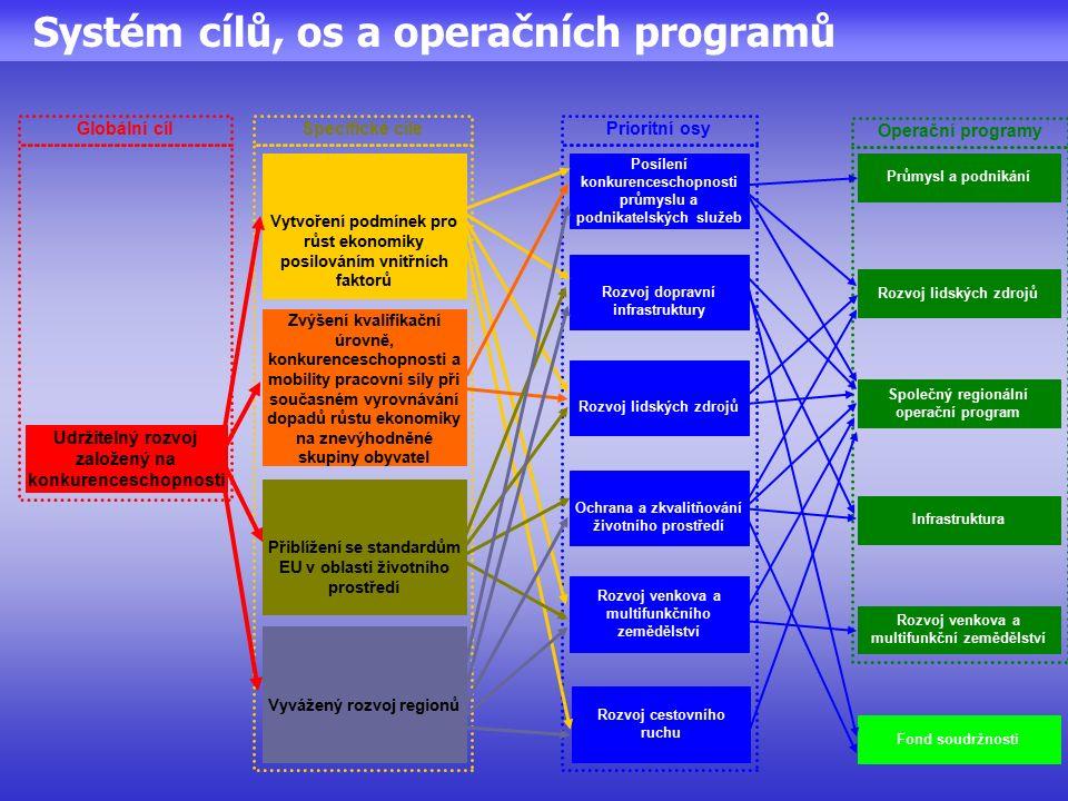 Systém cílů, os a operačních programů Operační programy Globální cílPrioritní osySpecifické cíle Udržitelný rozvoj založený na konkurenceschopnosti Infrastruktura Rozvoj dopravní infrastruktury Vytvoření podmínek pro růst ekonomiky posilováním vnitřních faktorů Zvýšení kvalifikační úrovně, konkurenceschopnosti a mobility pracovní síly při současném vyrovnávání dopadů růstu ekonomiky na znevýhodněné skupiny obyvatel Přiblížení se standardům EU v oblasti životního prostředí Vyvážený rozvoj regionů Rozvoj lidských zdrojů Ochrana a zkvalitňování životního prostředí Rozvoj venkova a multifunkčního zemědělství Rozvoj cestovního ruchu Posílení konkurenceschopnosti průmyslu a podnikatelských služeb Rozvoj venkova a multifunkční zemědělství Společný regionální operační program Rozvoj lidských zdrojů Průmysl a podnikání Fond soudržnosti