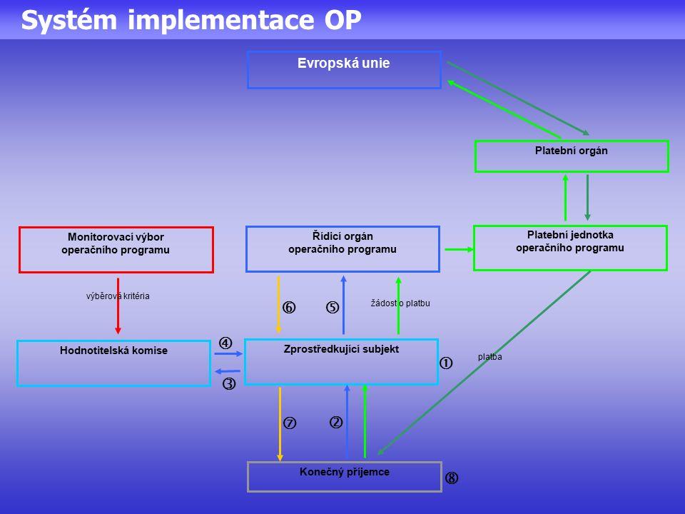 Systém implementace OP Řídicí orgán operačního programu Platební jednotka operačního programu Monitorovací výbor operačního programu Zprostředkující subjekt Konečný příjemce Hodnotitelská komise Platební orgán Evropská unie výběrová kritéria platba žádost o platbu        