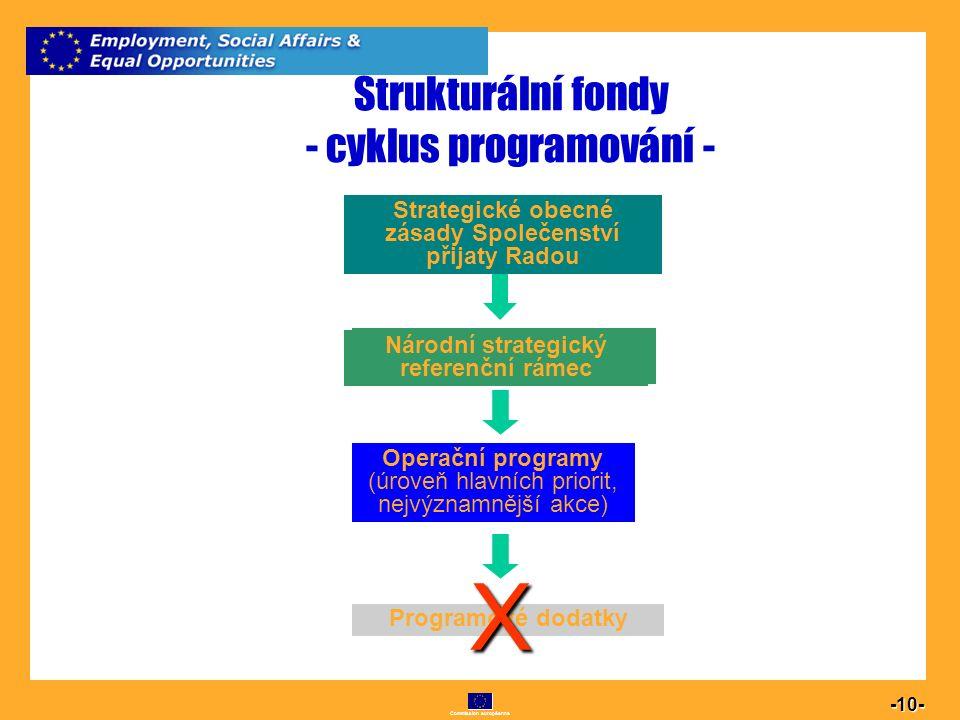 Commission européenne 10 -10- Strukturální fondy - cyklus programování - Národní rozvojový plán Rámec podpory Společenství Operační programy Programov