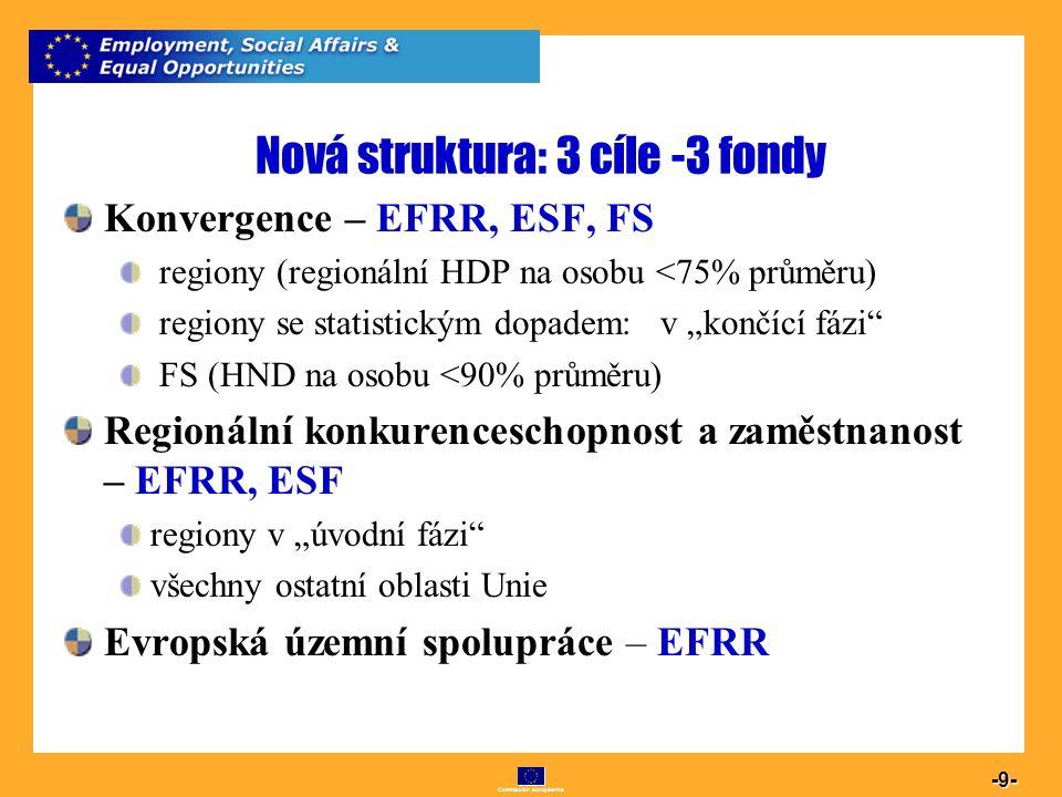 Commission européenne 9 -9- Nová struktura: 3 cíle -3 fondy Konvergence – EFRR, ESF, FS regiony (regionální HDP na osobu <75% průměru) regiony se stat