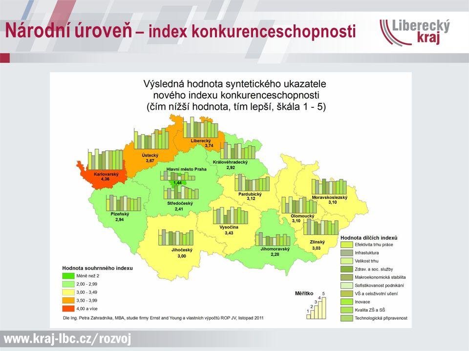 Národní úroveň – index konkurenceschopnosti