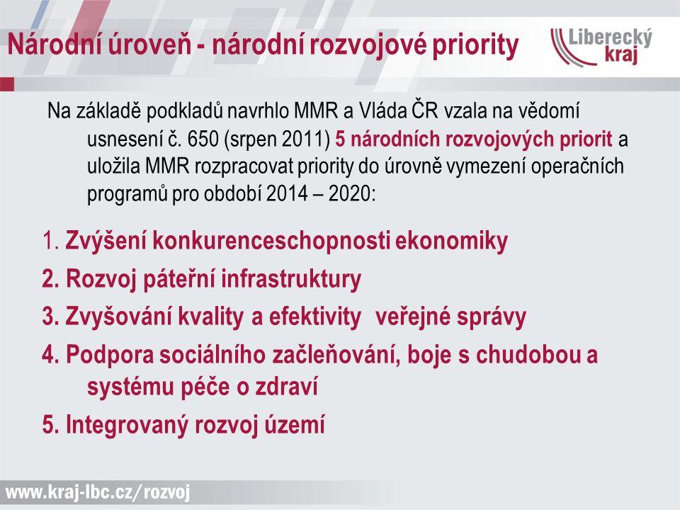 Národní úroveň - národní rozvojové priority Na základě podkladů navrhlo MMR a Vláda ČR vzala na vědomí usnesení č.