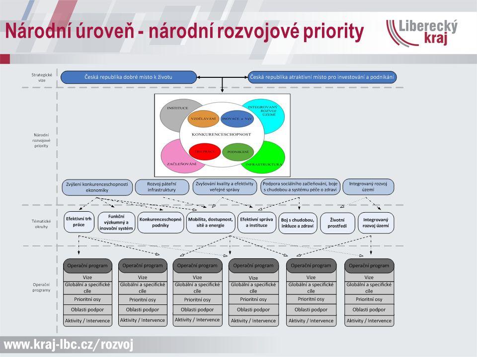 Národní úroveň - národní rozvojové priority