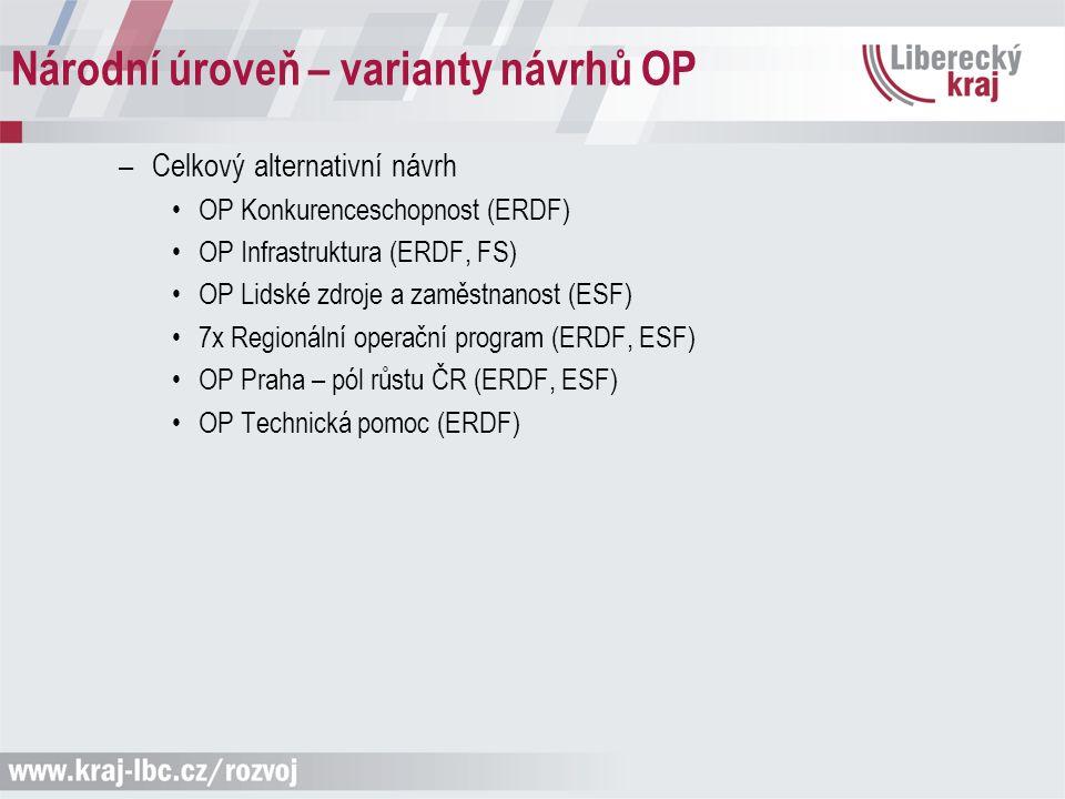 Národní úroveň – varianty návrhů OP –Celkový alternativní návrh OP Konkurenceschopnost (ERDF) OP Infrastruktura (ERDF, FS) OP Lidské zdroje a zaměstnanost (ESF) 7x Regionální operační program (ERDF, ESF) OP Praha – pól růstu ČR (ERDF, ESF) OP Technická pomoc (ERDF)