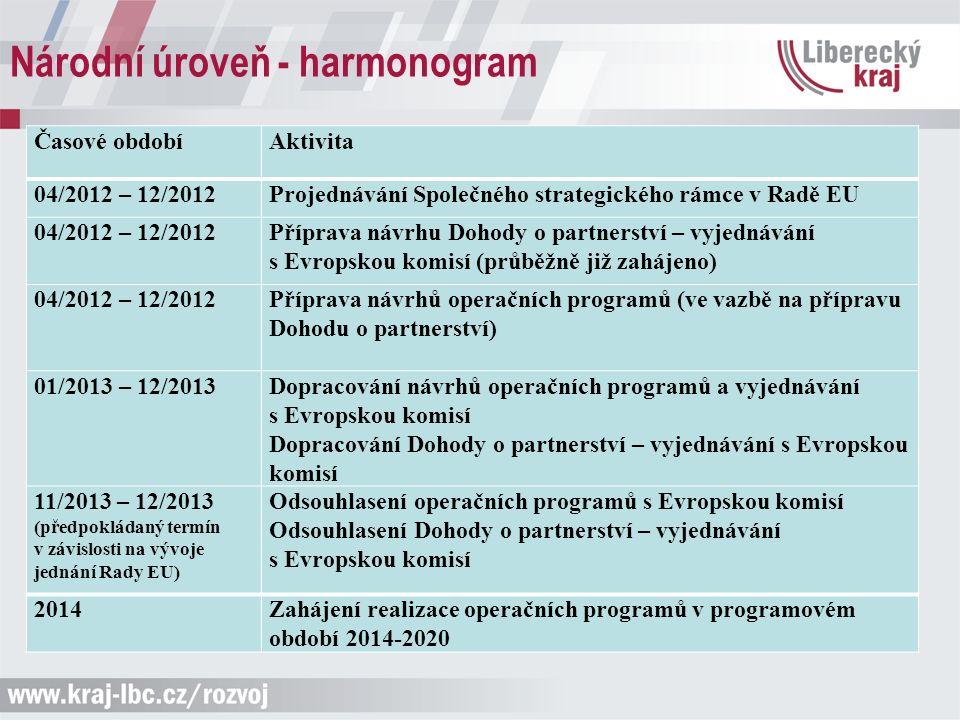 Národní úroveň - harmonogram Časové obdobíAktivita 04/2012 – 12/2012Projednávání Společného strategického rámce v Radě EU 04/2012 – 12/2012Příprava návrhu Dohody o partnerství – vyjednávání s Evropskou komisí (průběžně již zahájeno) 04/2012 – 12/2012Příprava návrhů operačních programů (ve vazbě na přípravu Dohodu o partnerství) 01/2013 – 12/2013Dopracování návrhů operačních programů a vyjednávání s Evropskou komisí Dopracování Dohody o partnerství – vyjednávání s Evropskou komisí 11/2013 – 12/2013 (předpokládaný termín v závislosti na vývoje jednání Rady EU) Odsouhlasení operačních programů s Evropskou komisí Odsouhlasení Dohody o partnerství – vyjednávání s Evropskou komisí 2014Zahájení realizace operačních programů v programovém období 2014-2020