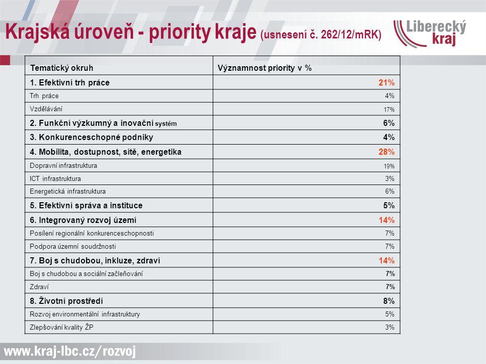 Krajská úroveň - priority kraje (usnesení č. 262/12/mRK) Tematický okruhVýznamnost priority v % 1. Efektivní trh práce 21% Trh práce4% Vzdělávání 17%
