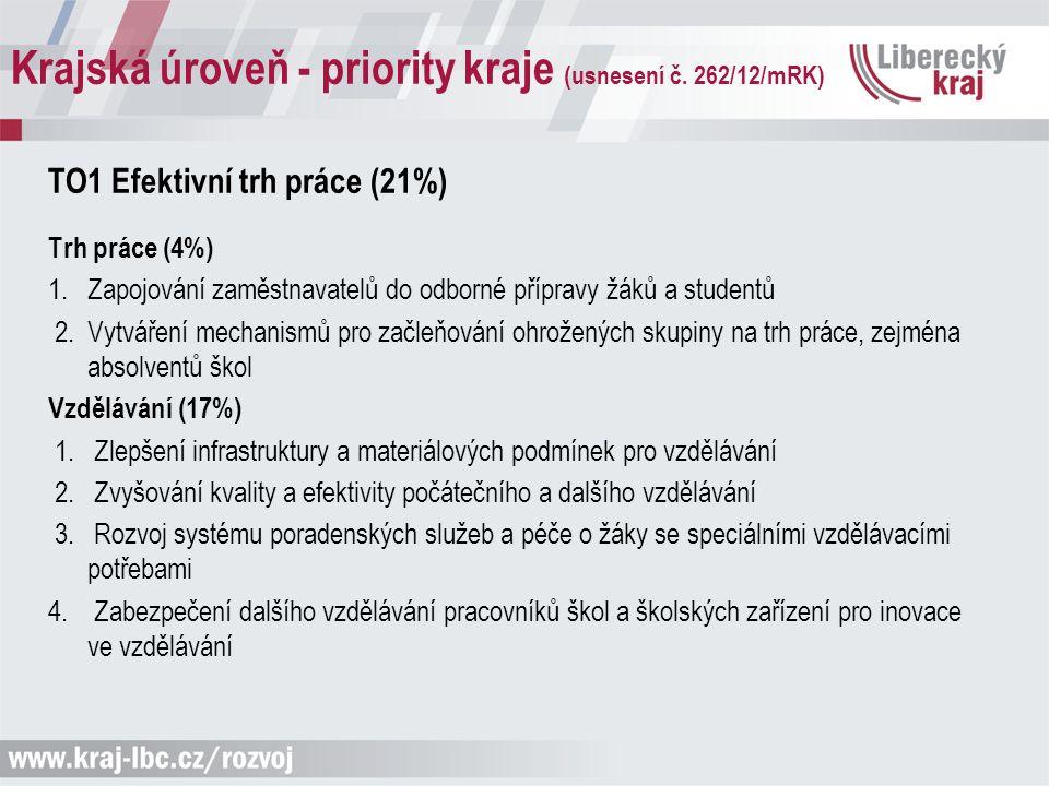 Krajská úroveň - priority kraje (usnesení č. 262/12/mRK) TO1 Efektivní trh práce (21%) Trh práce (4%) 1. Zapojování zaměstnavatelů do odborné přípravy