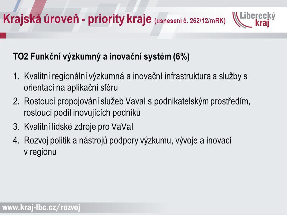 Krajská úroveň - priority kraje (usnesení č. 262/12/mRK) TO2 Funkční výzkumný a inovační systém (6%) 1. Kvalitní regionální výzkumná a inovační infras