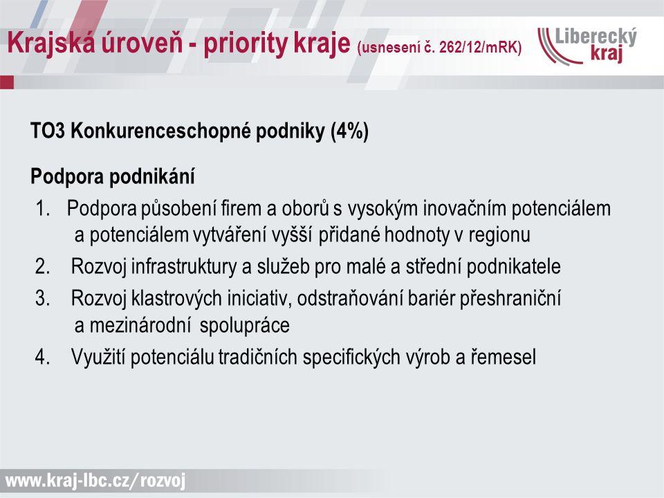 Krajská úroveň - priority kraje (usnesení č. 262/12/mRK) TO3 Konkurenceschopné podniky (4%) Podpora podnikání 1. Podpora působení firem a oborů s vyso