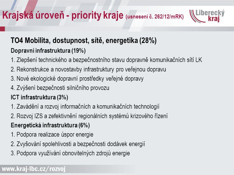 Krajská úroveň - priority kraje (usnesení č. 262/12/mRK) TO4 Mobilita, dostupnost, sítě, energetika (28%) Dopravní infrastruktura (19%) 1. Zlepšení te