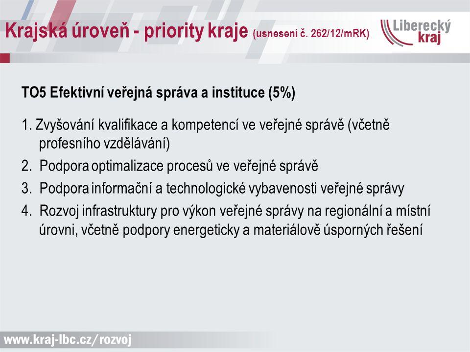 Krajská úroveň - priority kraje (usnesení č. 262/12/mRK) TO5 Efektivní veřejná správa a instituce (5%) 1. Zvyšování kvalifikace a kompetencí ve veřejn